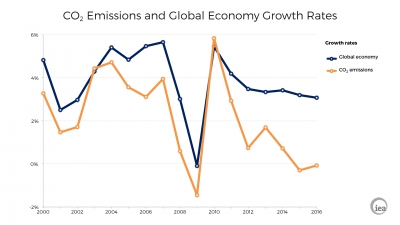 IEA: cheap gas helps energy-related CO2 emissions stay stable for third year