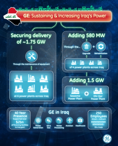 GE's projects in Iraq [source: GE]