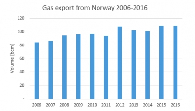 Gassco exports from Norway 2006-2016 [source: Gassco]