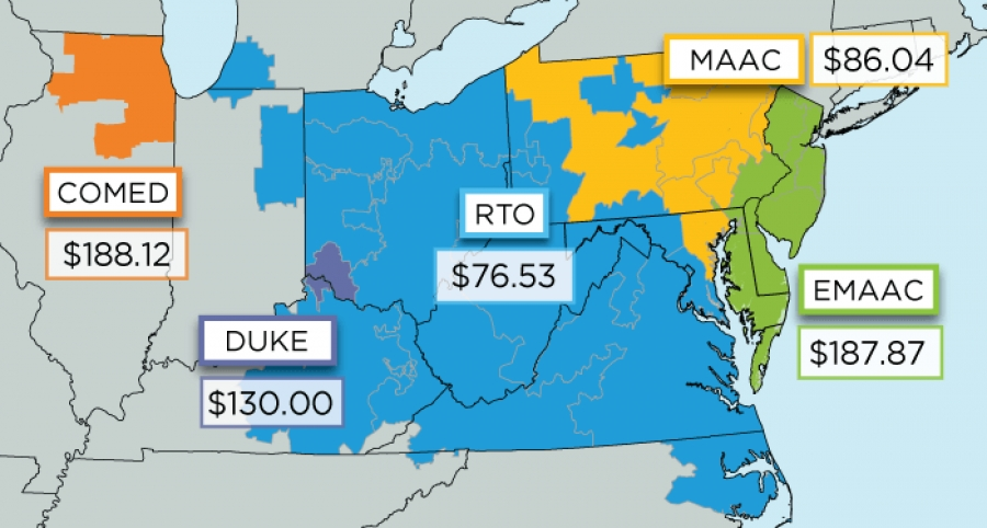 PJM Capacity Auction Shining Impact on Cheap Marcellus/Utica Natural Gas