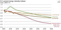 US energy intensity to continue decline through 2040 - EIA