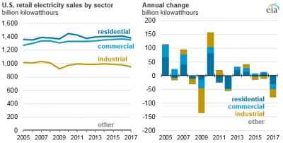 U.S. retail electricity sales sees steepest fall since 2009 recession