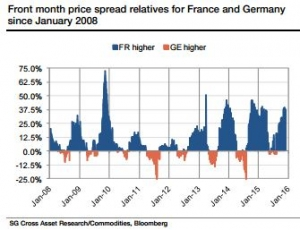 Growth in RES keeps driving down European power prices