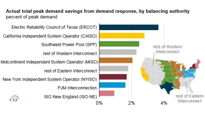 Demand-side management save energy and reduce peak demand