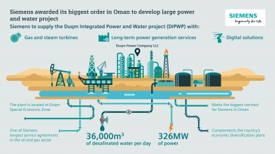 Siemens wins €200m order to develop power & water project in Oman