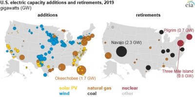 Gas, wind cover lion's share of U.S. electric capacity additions