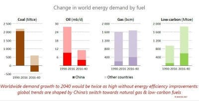 World of energy transitions towards gas and renewables