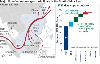 """Challenging"" economics limit China's enthusiasm for US LNG"