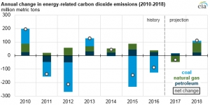 Energy-related CO2 emission forecast to rise in 2018