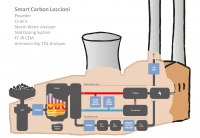 Loccioni's Smart Carbon project optimises combustion process to reduce carbon footprint