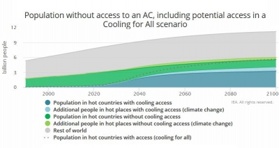 Air-conditioning for all would require 105 TWh of electricity in 2050