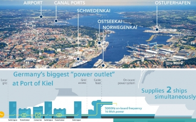 Siemens builds Germany's largest 'power outlet' for Port of Kiel