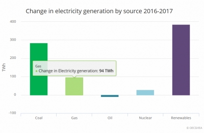 Electricity – the new 'fuel of choice', IEA finds