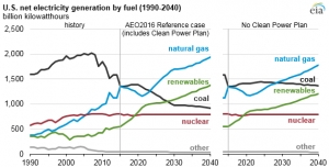 Clean Power Plan speeds up renewable deployment in the US
