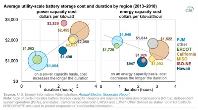 Costs for utility-scale storage fell nearly 70% in the U.S.