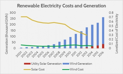 Levelized cost of electricity in the U.S.