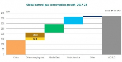 "IEA sees ""bright future"" for the gas industry"
