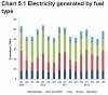 Electricity generated by fuel type; Source: DECC