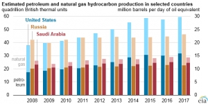 U.S. petroleum and gas production hits new record amid rise in oil price