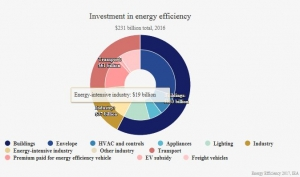 Efficiency standards slash energy intensity by 1.8% globally