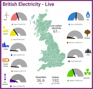UK goes without coal power supply for three days in a row