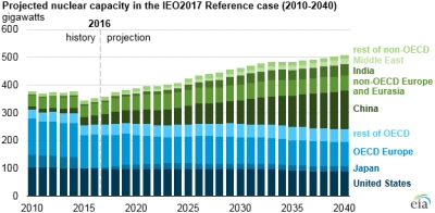 World's nuclear power capacity projected to grow 1.6% through 2040