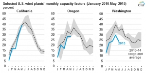 US West Coast wind patterns below normal, backup capacity needed
