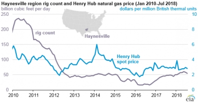 Haynesville production stays below previous peaks as costs rise