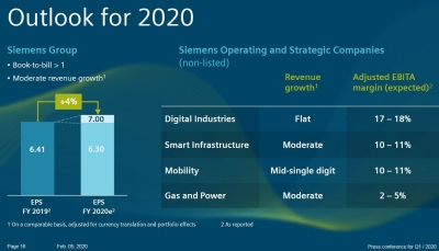 Cost optimization to save €1,000 million at Siemens Gas and Power