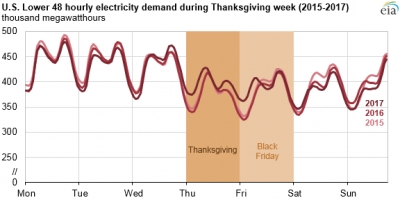 Black Friday in the U.S. has 'unique' electricity demand pattern