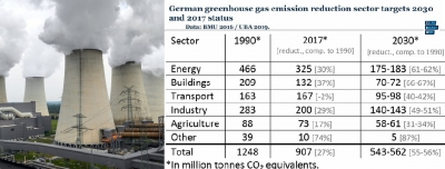 "German finance minister tables ""Energy Concept 2038"""