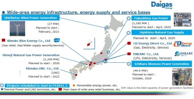 Osaka Gas strives to start up Kyushu LNG-to-Power project in 2022