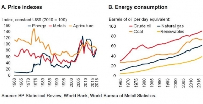 World Bank sees energy and metal prices fall on slowing demand