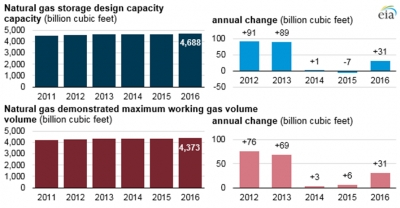 US storage capacity last five years