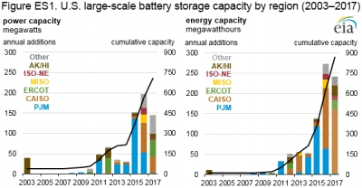 PJM and CAISO lead the way in integrating battery storage in the U.S.