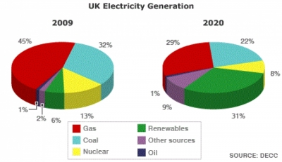 Natural gas to account for 52% of UK power output by 2027