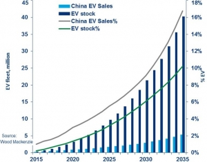 Electric vehicles to reach 17% market share in China by 2035