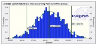 Levelized cost of natural gas fired power plant
