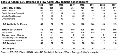 Global LNG balance in a low Asian demand scenario [source: OIES]