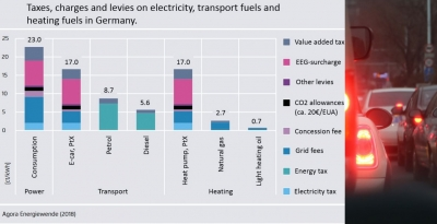 Germany examines launch of CO2 pricing for the transport sector