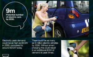 Electric cars could propel up UK power demand 18 GW by 2050