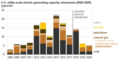 Retired US power plants almost all powered by fossil fuels