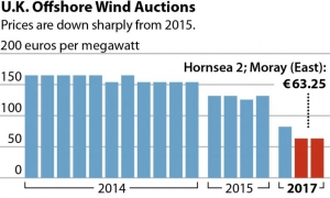 Technology gains spur investment into offshore wind