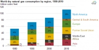 World dry natural gas consumption by region, 1980-2010 in Tcf; source: eia.gov