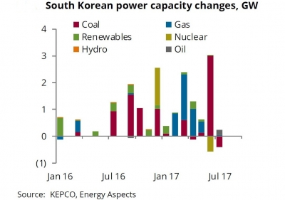 South Korea's sudden hunger for LNG surprises analysts