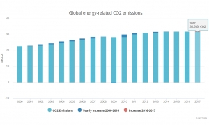 Global energy-related CO2 emissions reach historic high of 32.5 Gt