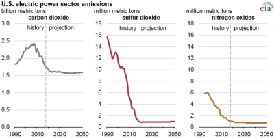 U.S. power sector emission seen stay flat through 2050