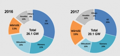Wärtsilä's market share up 6% yoy as energy transition accelerates
