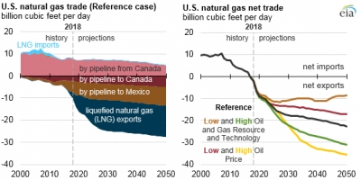 EIA sees U.S LNG export capacity to level off after 2030