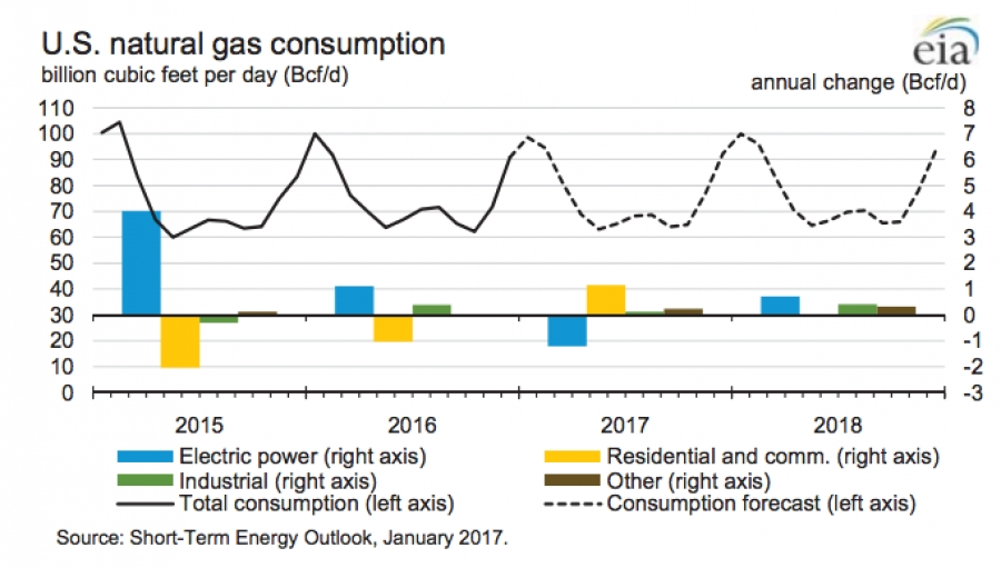 Us Natural Gas Consumption By Year